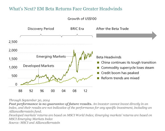 After the Beta Trade in Emerging Markets
