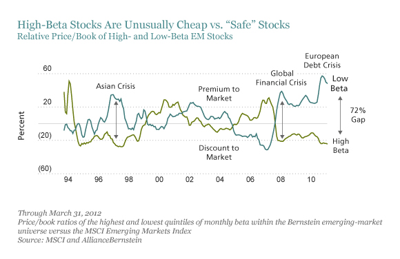 beta and stock returns international financial crisis Asset allocation and portfolio construction  the variation in time-series returns comes from general stock market  2008 financial crisis that the merits of mpt.