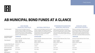 Muni Bond Funds at a Glance