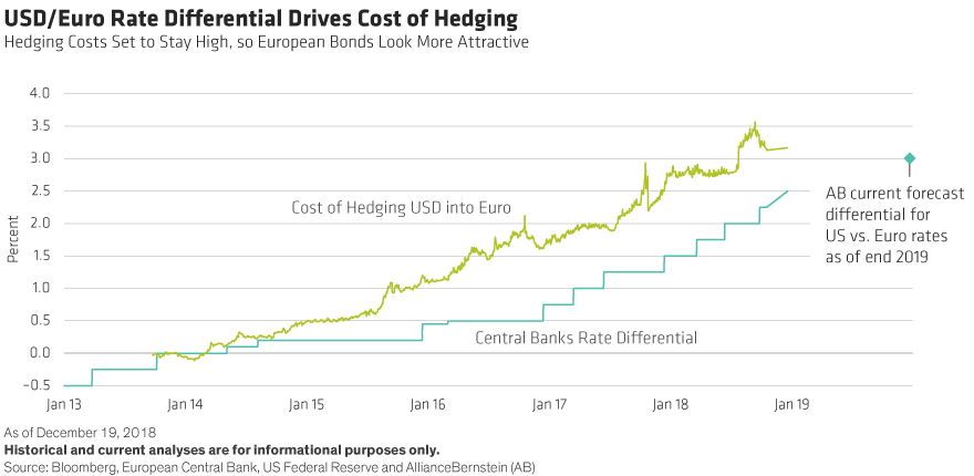 USD Hedging Costs: Why European Investors Should Come Home
