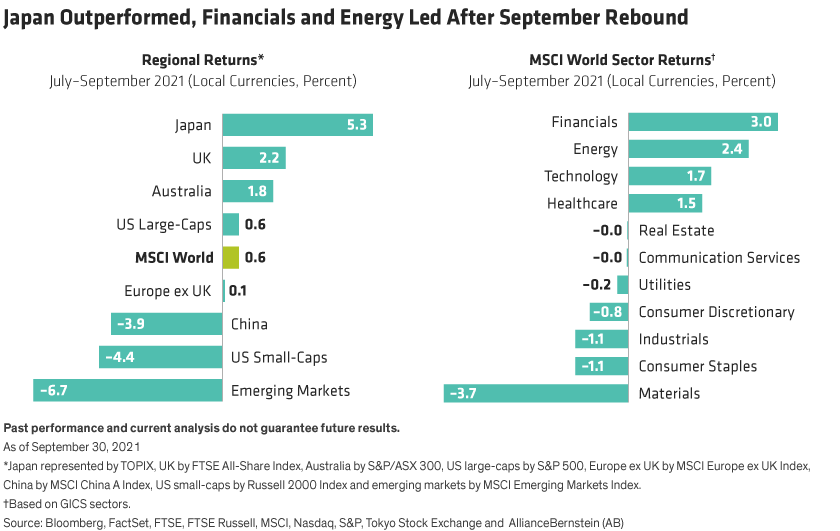 Bar chart on left shows regional returns for the third-quarter of 2021. Right bar chart shows MSCI World sector returns.