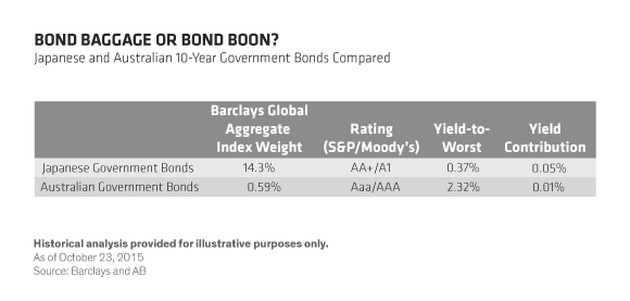 A better bond blueprint context ab ditching benchmark baggage and focusing on best global bond ideas regardless of their weightings in bond indices could prove a more rewarding blueprint malvernweather Gallery