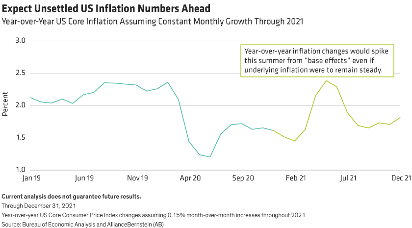 A chart showing expected fluctuations in US year-over-year core inflation during 2021 if prices grow modestly and steadily each month.